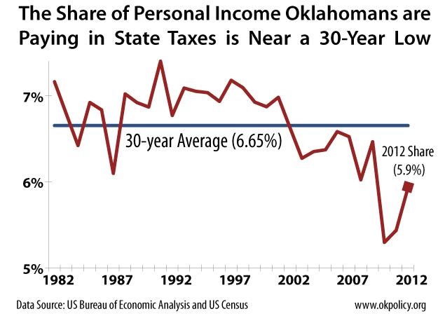 personal-income-share