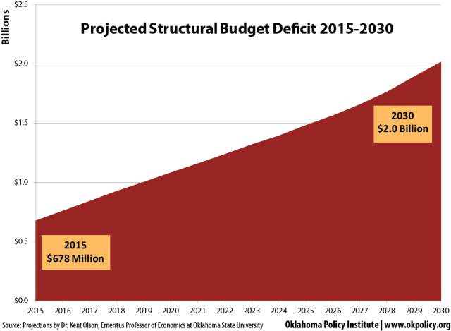 projected-structural-deficit