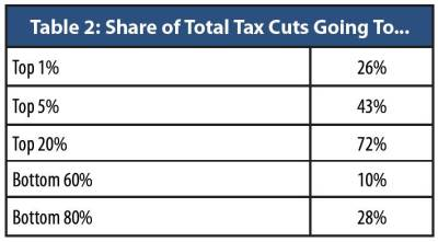 "Source: ""The Cost of Tax Cuts"", OK Policy, Jan. 2016, http://okpolicy.org/the-cost-of-tax-cuts-in-oklahoma/"