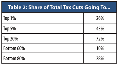 share-of-tax-cut-by-income-group