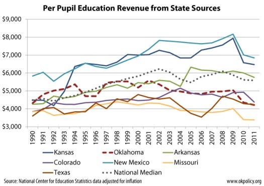 state-revenue-surrounding-states