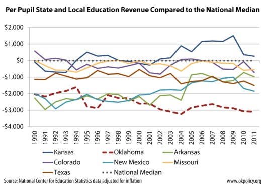 total-revenue-compared-to-median