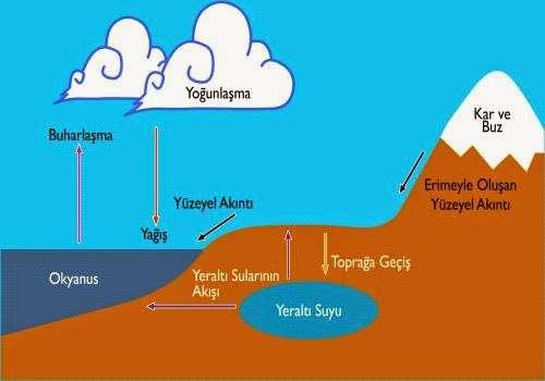 Bulutlar nasıl oluşuyor ?