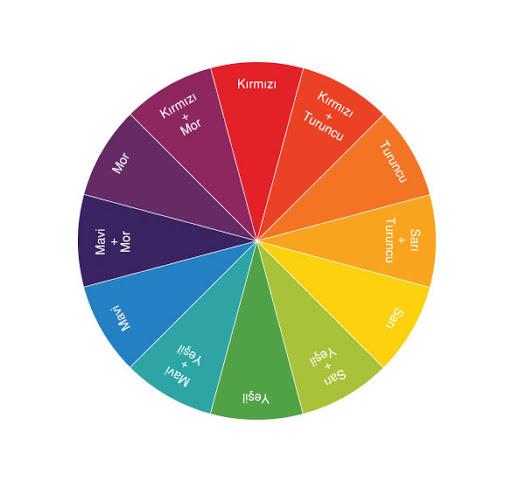 Renklerden Nasıl Etkileniriz?, OkuGit.Com - Tarih, Güncel, Kadın, Sağlık, Moda Bilgileri Genel Bloğu