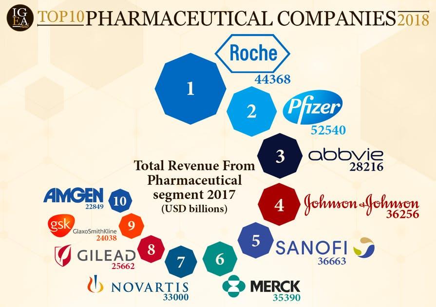 Büyük ilaç şirketleri ve kârları mercek altında, OkuGit.Com - Tarih, Güncel, Kadın, Sağlık, Moda Bilgileri Genel Bloğu