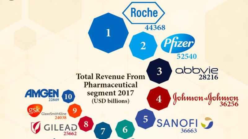Büyük ilaç şirketleri ve kârları mercek altında