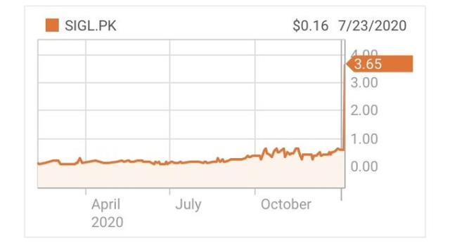 """elon muskin signal kullanin paylasiminin ardindan alakasiz bir sirketin piyasa degeri tavan yapti 2 FdNSzsca - Elon Musk'ın """"Signal kullanın"""" paylaşımının ardından alakasız bir şirketin piyasa değeri tavan yaptı"""