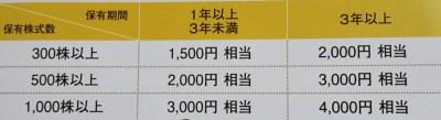 リスクモンスター株主優待2018