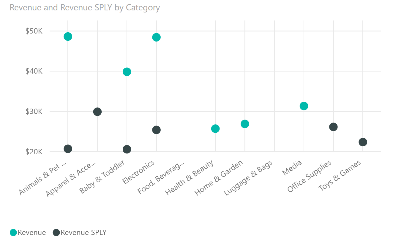 Ready To Give It A Try Download The Dot Plot By Okviz For