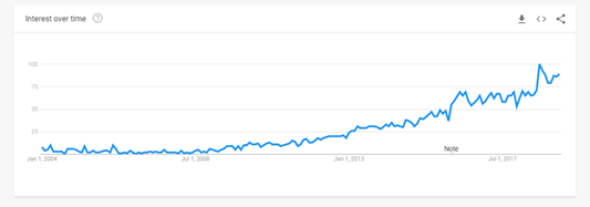 google search trends inbound marketing