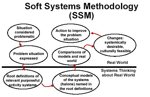 Soft Systems Methodology:The Key to Structured Systems