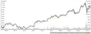 Bitcoi/USD Mai 2017