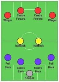 Macam Macam Formasi Sepak Bola : macam, formasi, sepak, Coachfootball