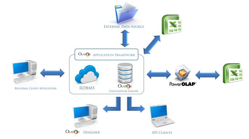 Olation Application Technical Diagram