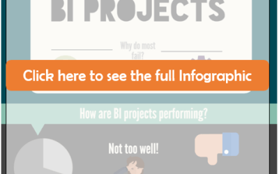 Why do 70% of Business Intelligence Projects Fail?