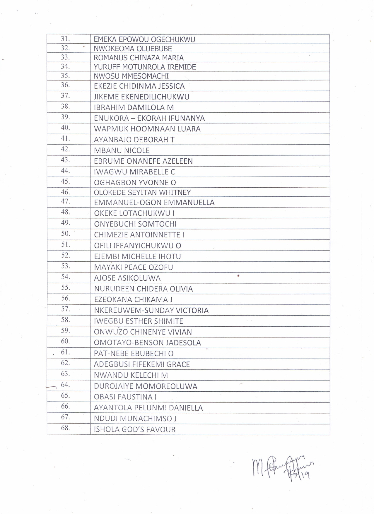List of Successful Candidates For Interview!!!