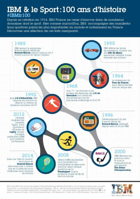 histoire-IBM_Sports_Infographie-page-001