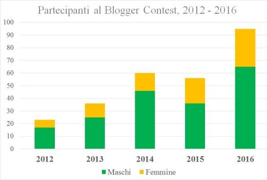 2-statistica-blogger-contest