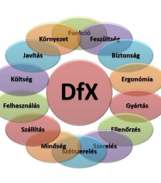 DFX technikák