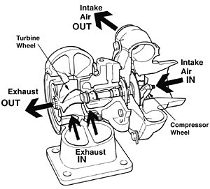 LCE Forced Induction Choices
