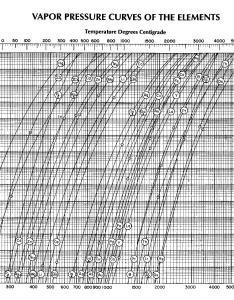 Pictures of vapor pressure crude oil chart also rh crudeoildatsuhataspot