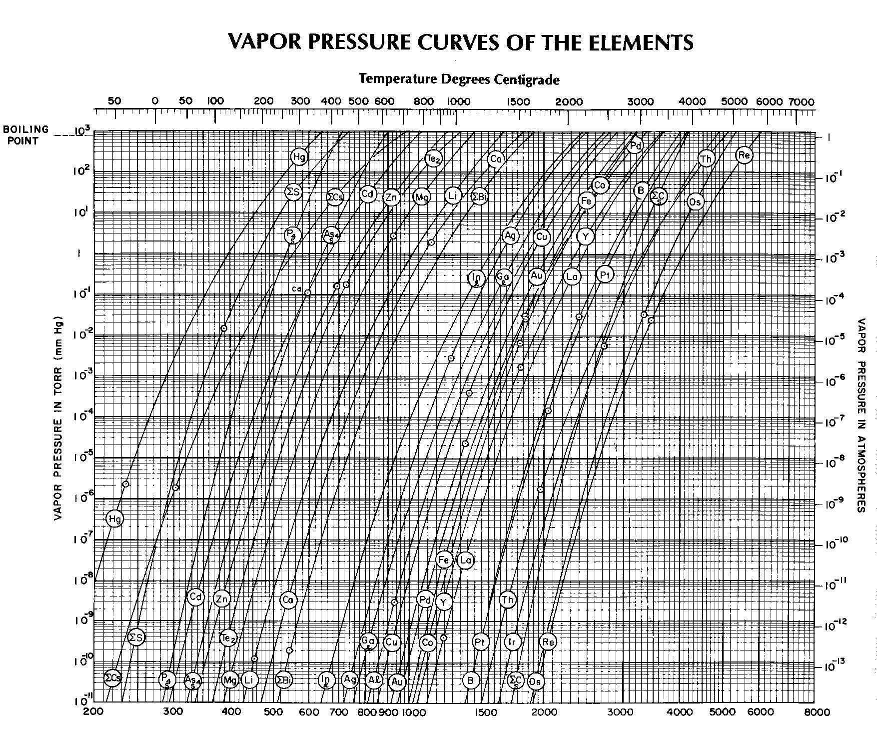 normal boiling point phase diagram lighting 2 way switching wiring vapor pressure pictures posters news and videos on
