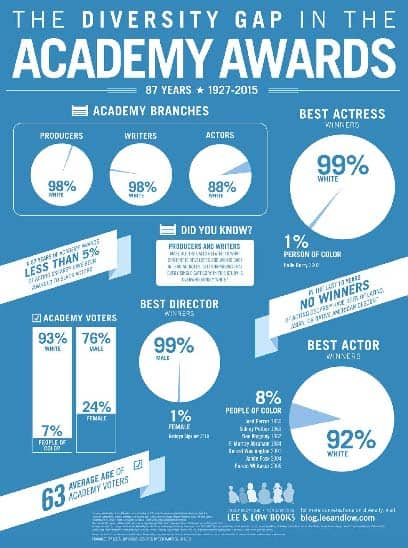 The Diversity Problem in the Academy Awards infographic