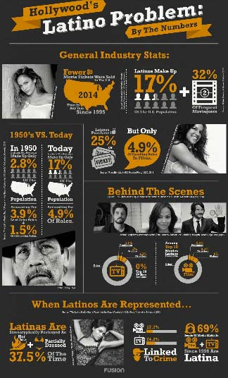Hollywood's latino problem infographic