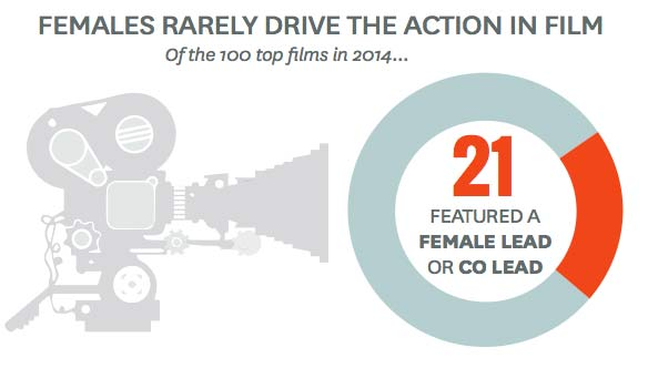 Only 21 of 700 films featured a female lead