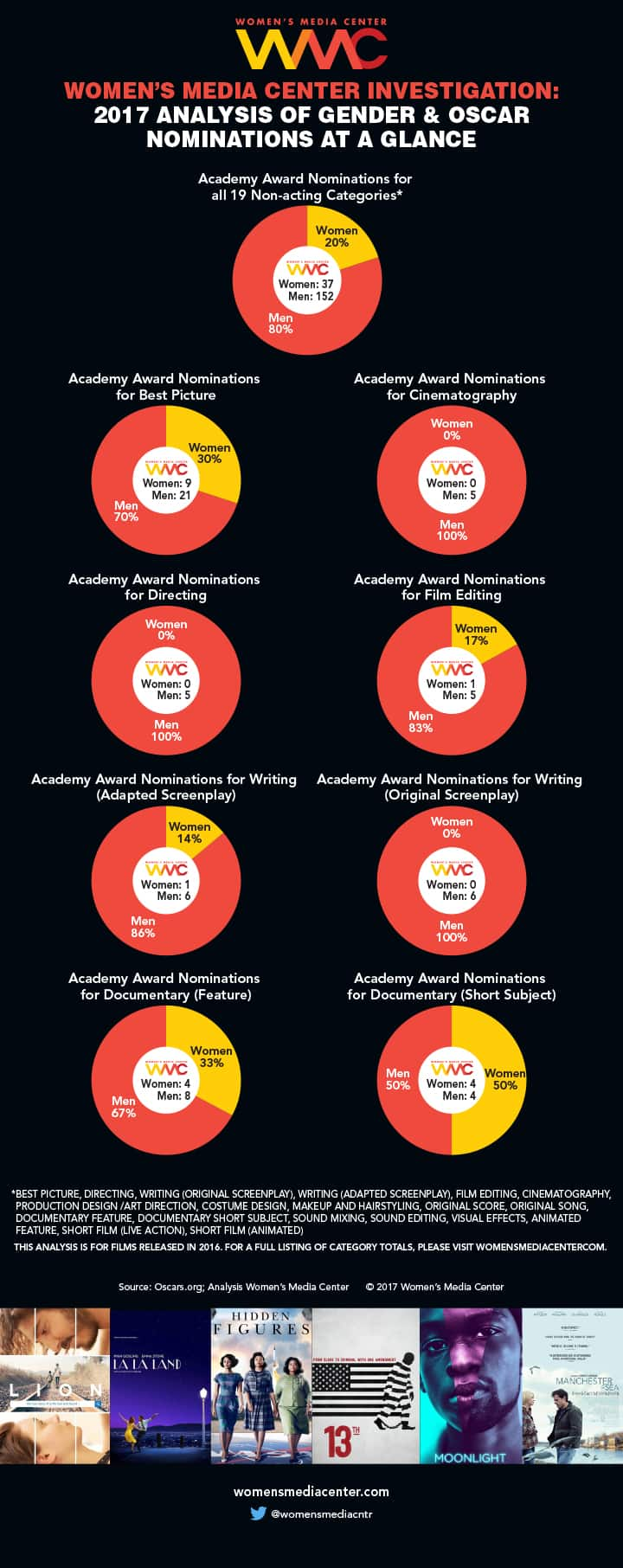 Women's Media Center Infographic of number of female Oscar nominations