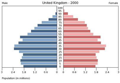Resultado de imagen de population pyramid UK 2000