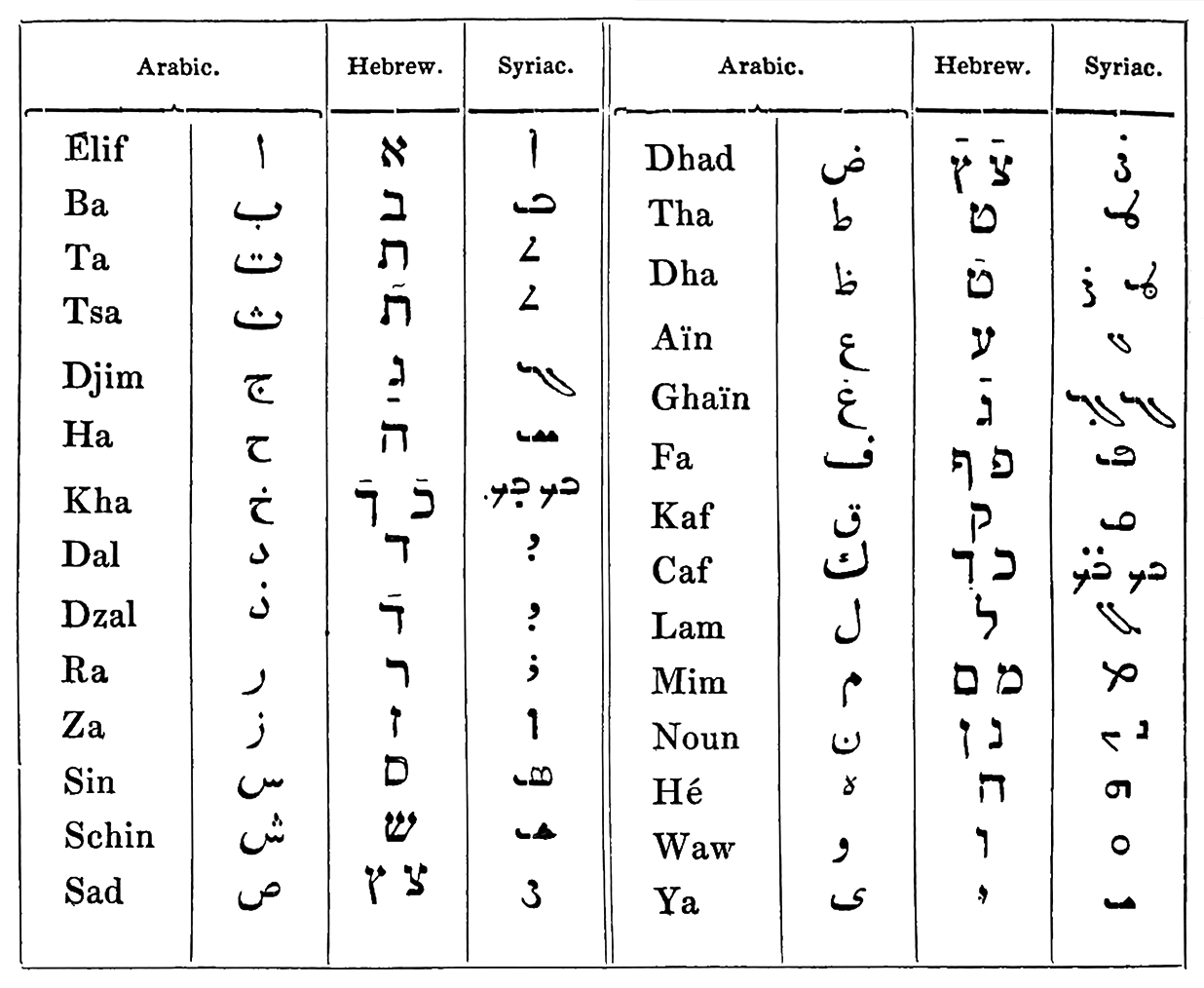 Arabic A Dictionary Of The Art Of Printing