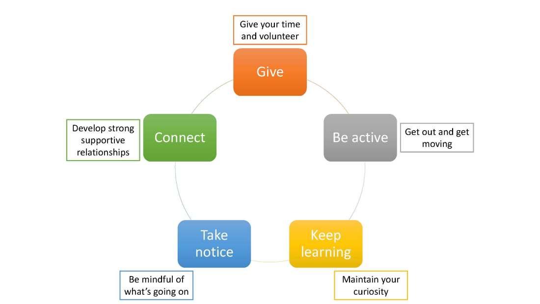 five ways graphic