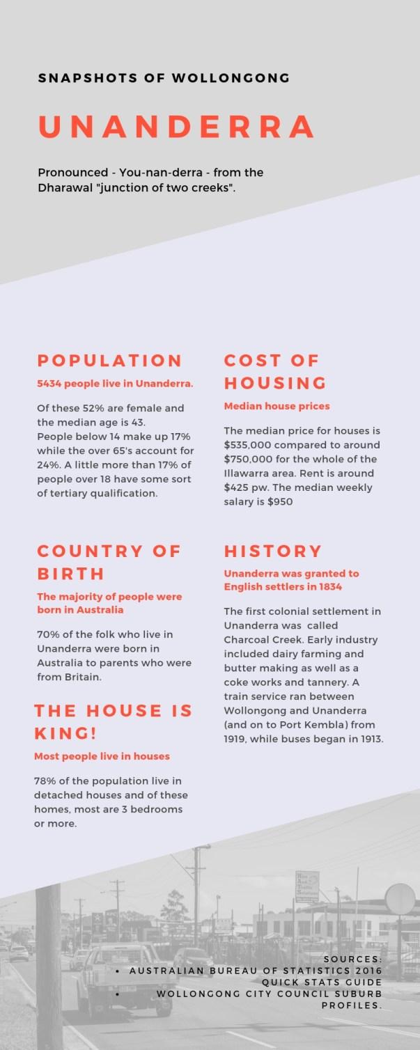 Unanderra 4 Infographic
