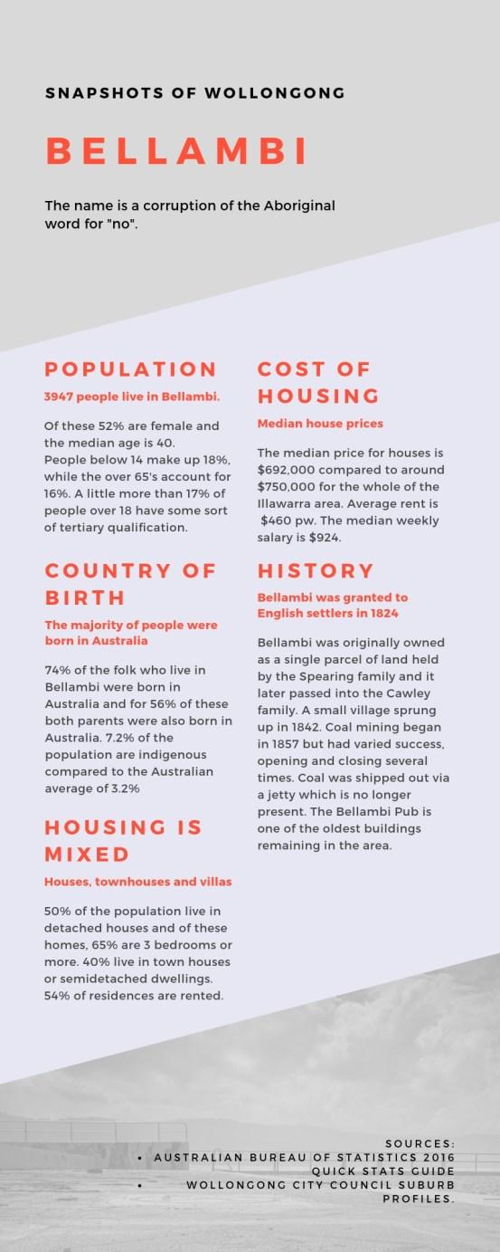 Bellambi infographic.jpg
