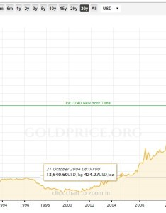 This kitco chart shows gold price data for the past years also coins old currency exchange is  specialist dealer and rh oldcurrencyexchange