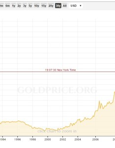 This kitco chart shows historical data for gold prices going back also coins the old currency exchange is  specialist dealer and rh oldcurrencyexchange