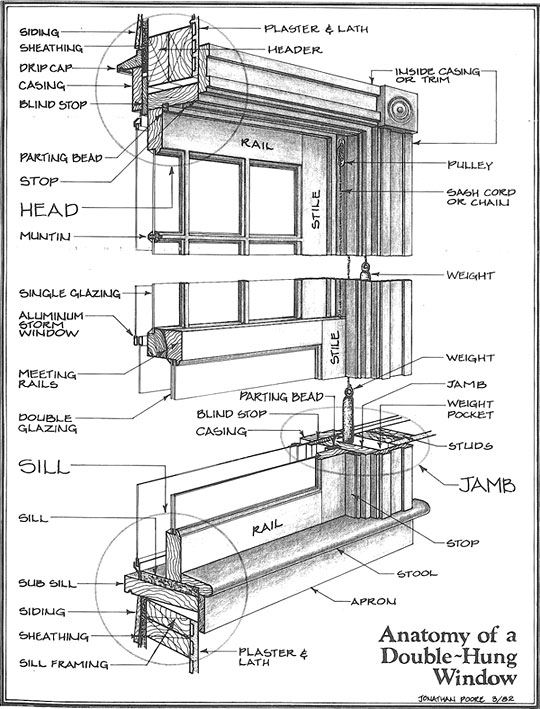 Double Hung Window Parts Diagram : double, window, parts, diagram, Growth, Window, Restoration,, Louis,, Windows