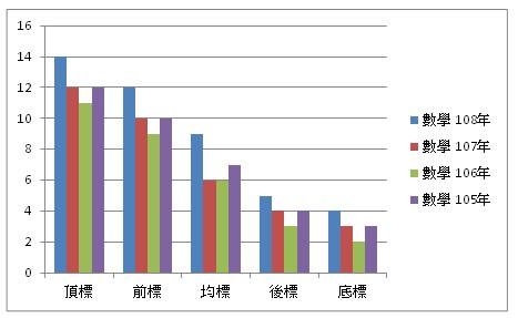 105年, bar graph, bar graph,107年與108年學測成績五標一覽表 | 西門的老年生活