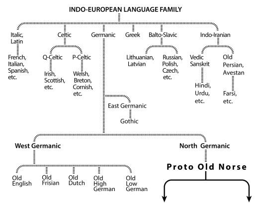 Language Tree No.1-01
