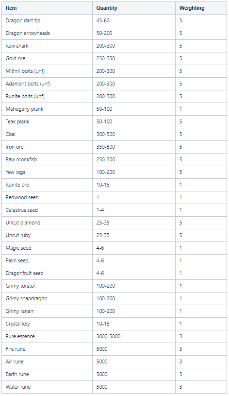 Konar Loot Table Balancing  Osrs Wiki