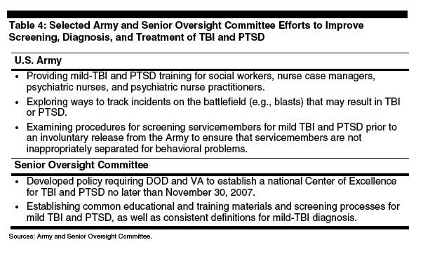 TBI and PTSDchart