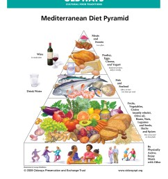 usda food plate diagram [ 1275 x 1650 Pixel ]