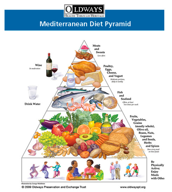 History of the Mediterranean Diet Pyramid | Oldways