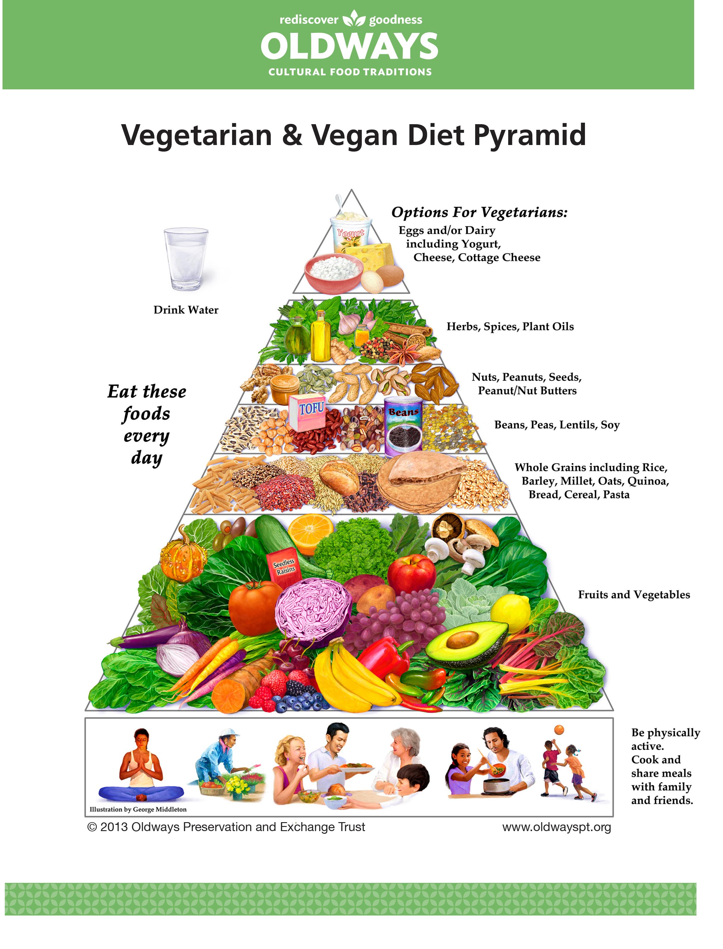 Oldways Vegetarian Vegant Pyramid