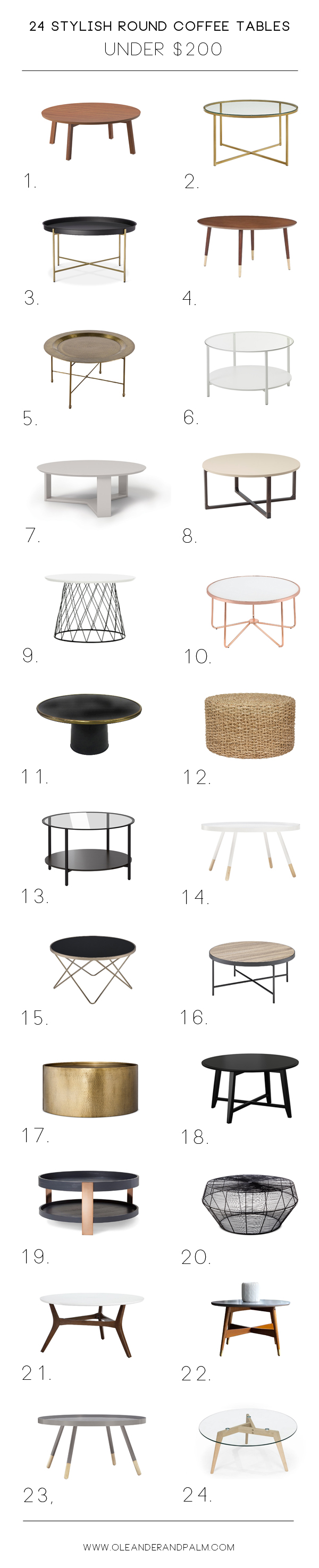 24 Stylish Round Coffee Tables Under $200