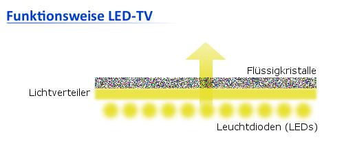 led tv technik dioden beleuchtung