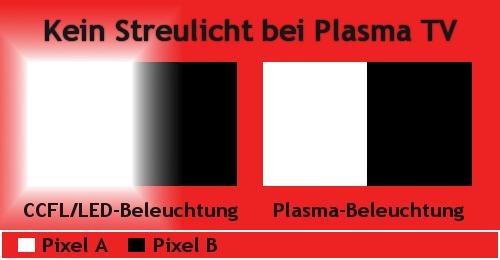 plasma tv ccfl led oled beleuchtung streulicht