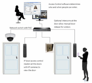 IP Based Access Control System