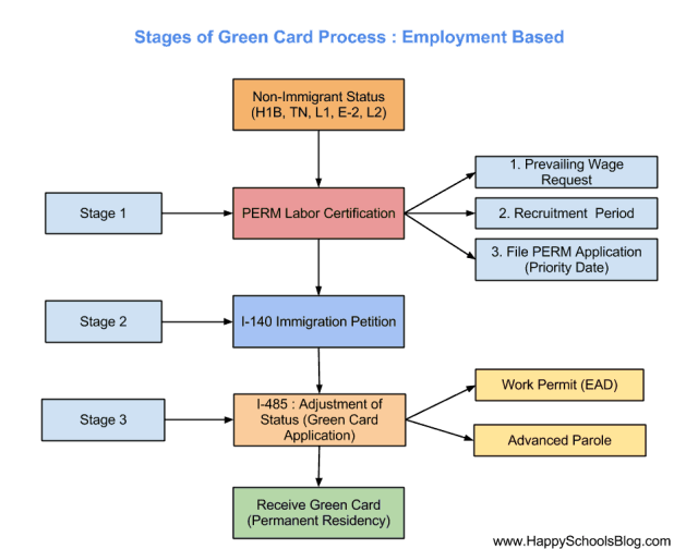 Green Card Priority Date Eb2 Trackitt | Applydocoument co